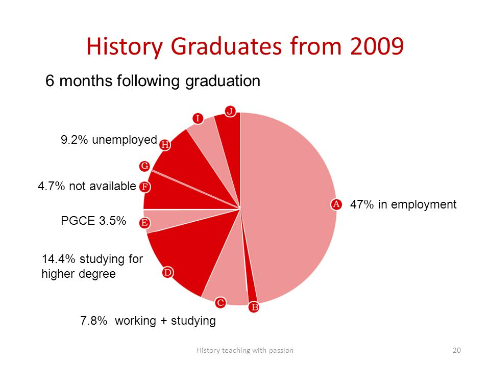 History Graduates from 2009 History teaching with passion20 6 months following graduation 47% in employment 7.8% working + studying 14.4% studying for higher degree PGCE 3.5% 4.7% not available 9.2% unemployed