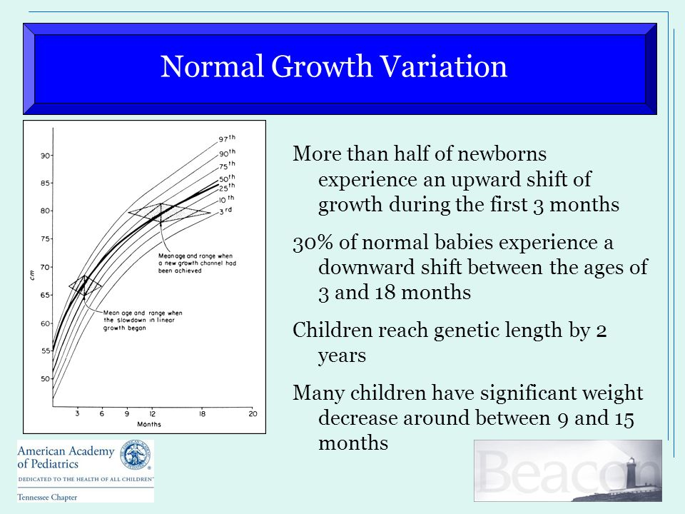 Normal Growth Variation More than half of newborns experience an upward shift of growth during the first 3 months 30% of normal babies experience a do