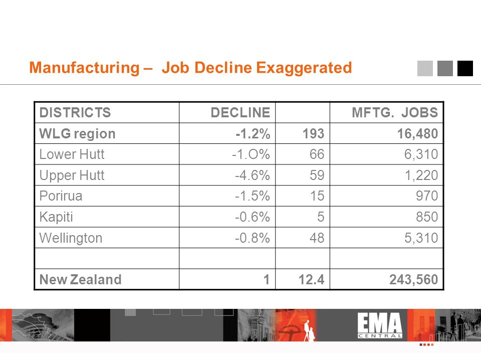 Manufacturing – Job Decline Exaggerated DISTRICTSDECLINE MFTG. JOBS WLG region-1.2%19316,480 Lower Hutt-1.O%666,310 Upper Hutt-4.6%591,220 Porirua-1.5