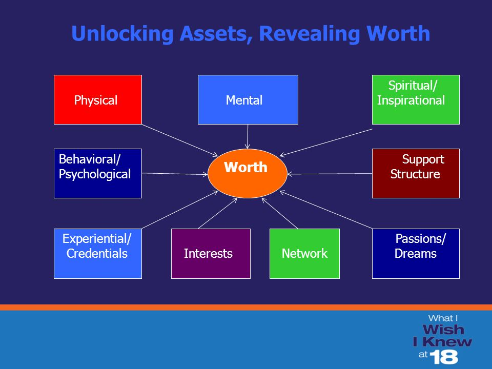 PhysicalMental s Network Unlocking Assets, Revealing Worth Physical Behavioral/ Psychological Spiritual/ Inspirational Experiential/ Credentials Support Structure Passions/ Dreams Mental Interests Worth Network