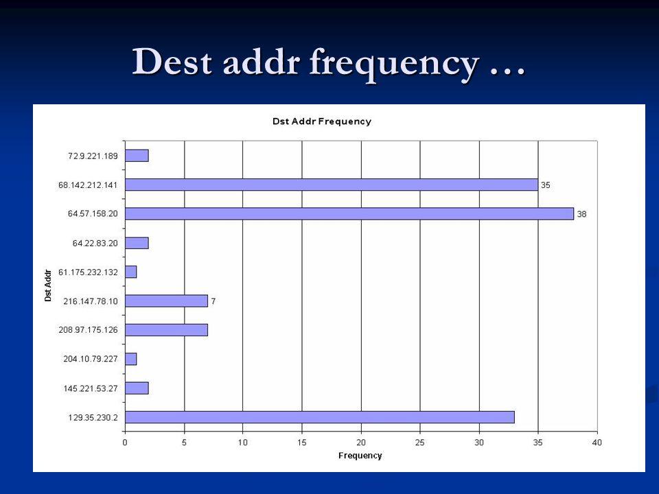 Dest addr frequency …