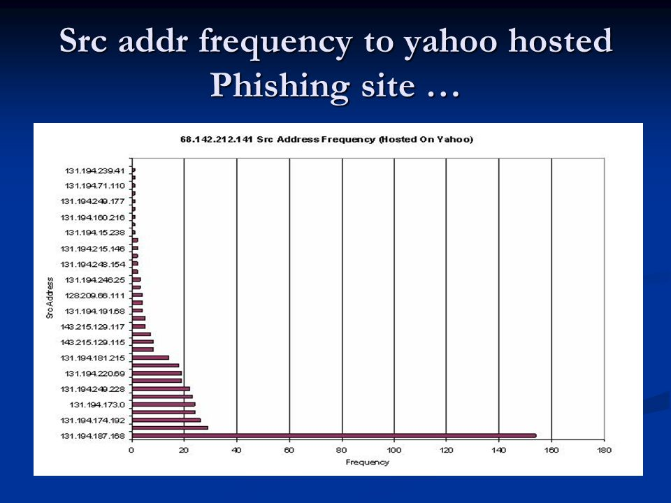Src addr frequency to yahoo hosted Phishing site …