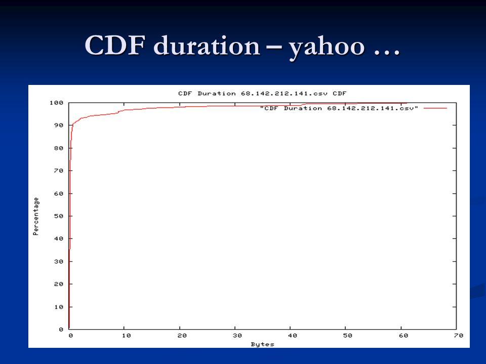 CDF duration – yahoo …