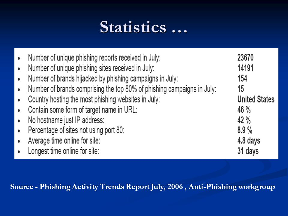 Statistics … Source - Phishing Activity Trends Report July, 2006, Anti-Phishing workgroup