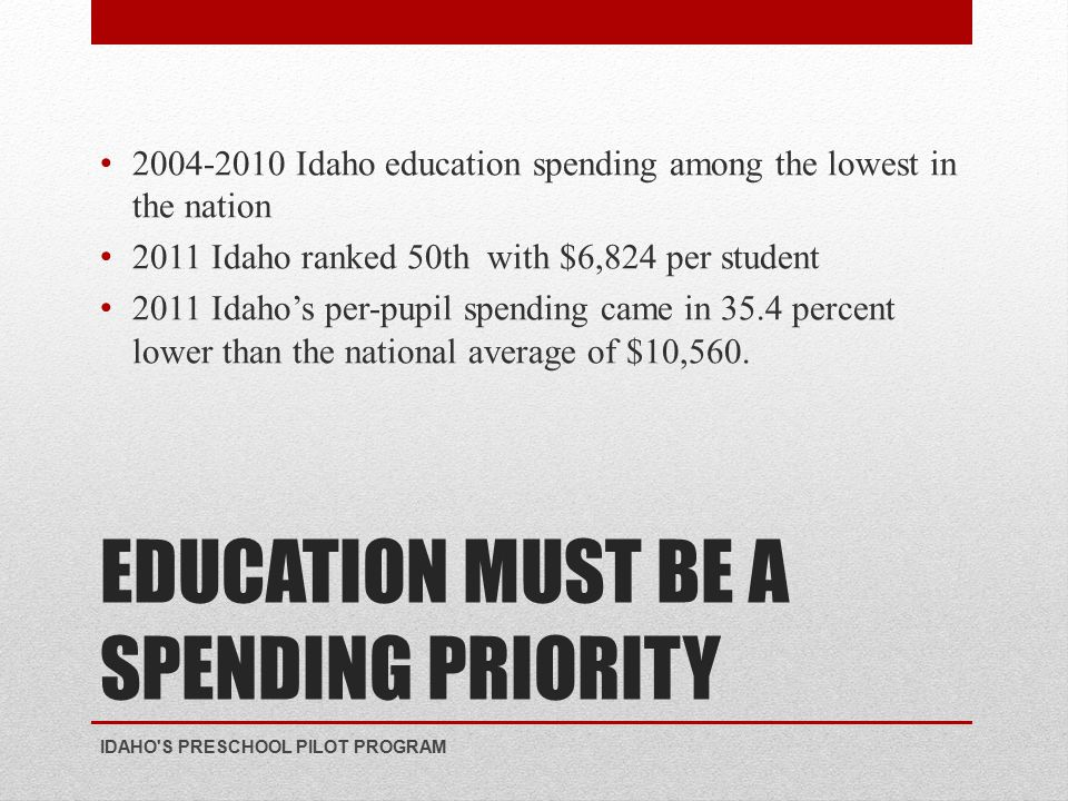 EDUCATION MUST BE A SPENDING PRIORITY 2004-2010 Idaho education spending among the lowest in the nation 2011 Idaho ranked 50th with $6,824 per student 2011 Idaho's per-pupil spending came in 35.4 percent lower than the national average of $10,560.