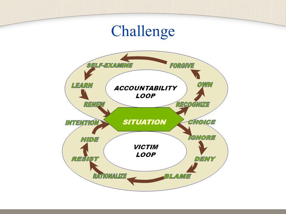 Challenge ACCOUNTABILITY LOOP VICTIM LOOP SITUATION