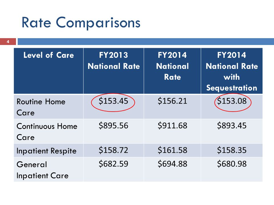 Hospice Payment Reform
