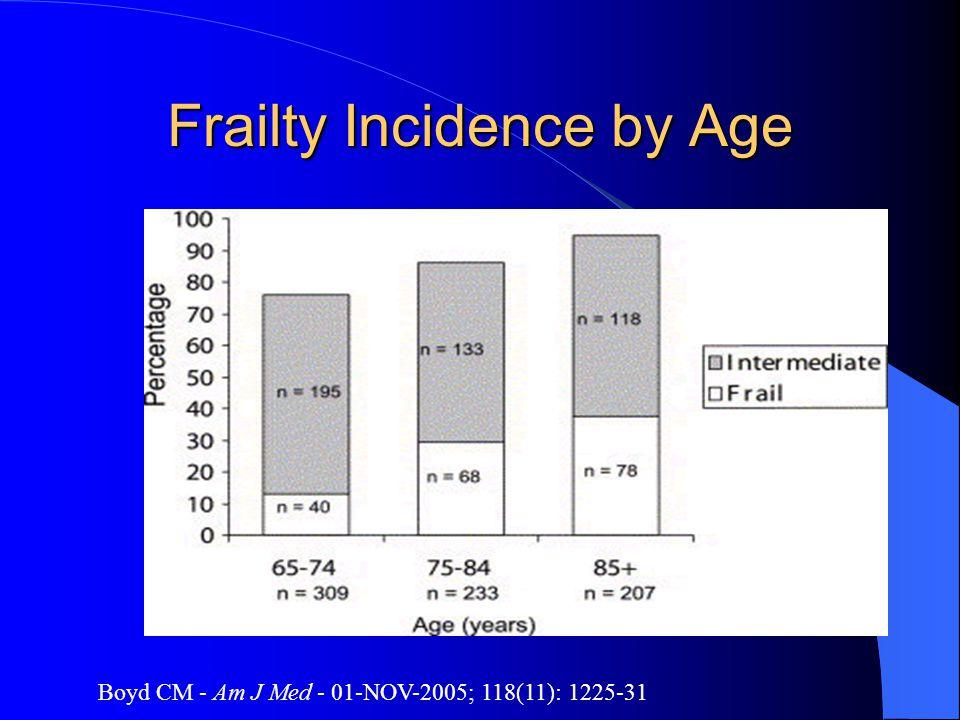 Frailty Incidence by Age Boyd CM - Am J Med - 01-NOV-2005; 118(11): 1225-31