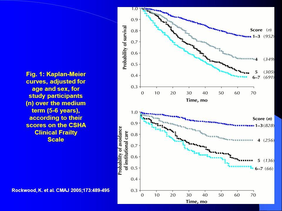Rockwood, K. et al. CMAJ 2005;173:489-495 Fig.