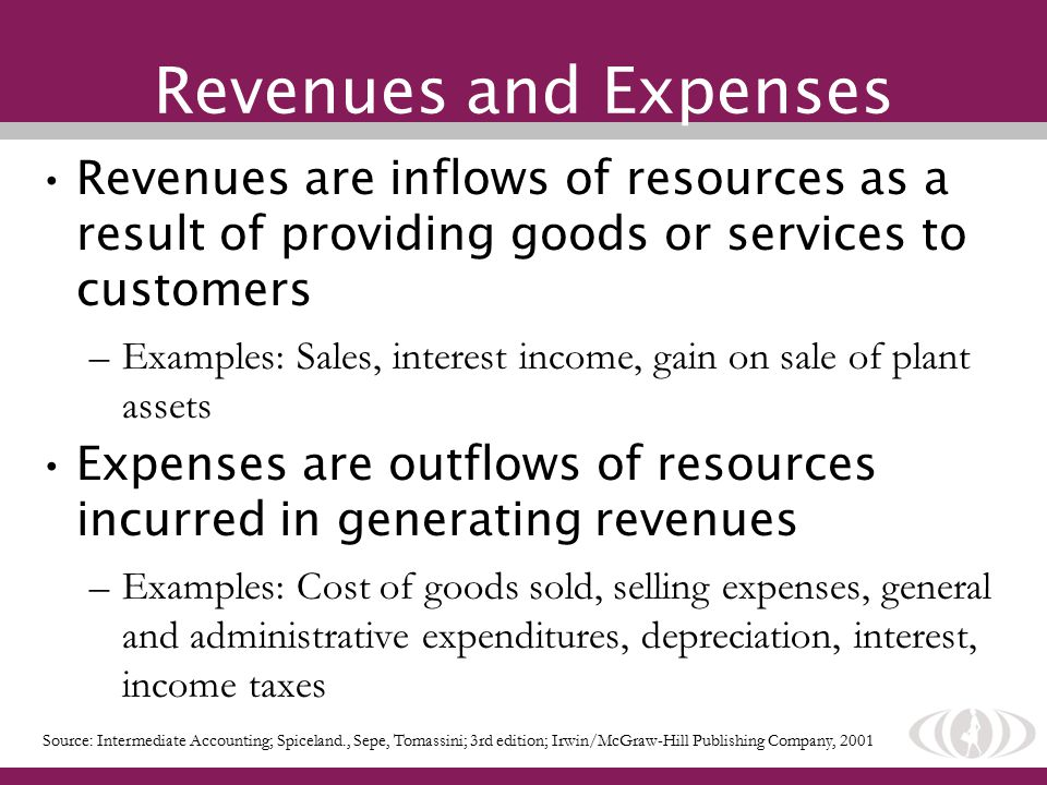 Revenues and Expenses Revenues are inflows of resources as a result of providing goods or services to customers –Examples: Sales, interest income, gain on sale of plant assets Expenses are outflows of resources incurred in generating revenues –Examples: Cost of goods sold, selling expenses, general and administrative expenditures, depreciation, interest, income taxes Source: Intermediate Accounting; Spiceland., Sepe, Tomassini; 3rd edition; Irwin/McGraw-Hill Publishing Company, 2001