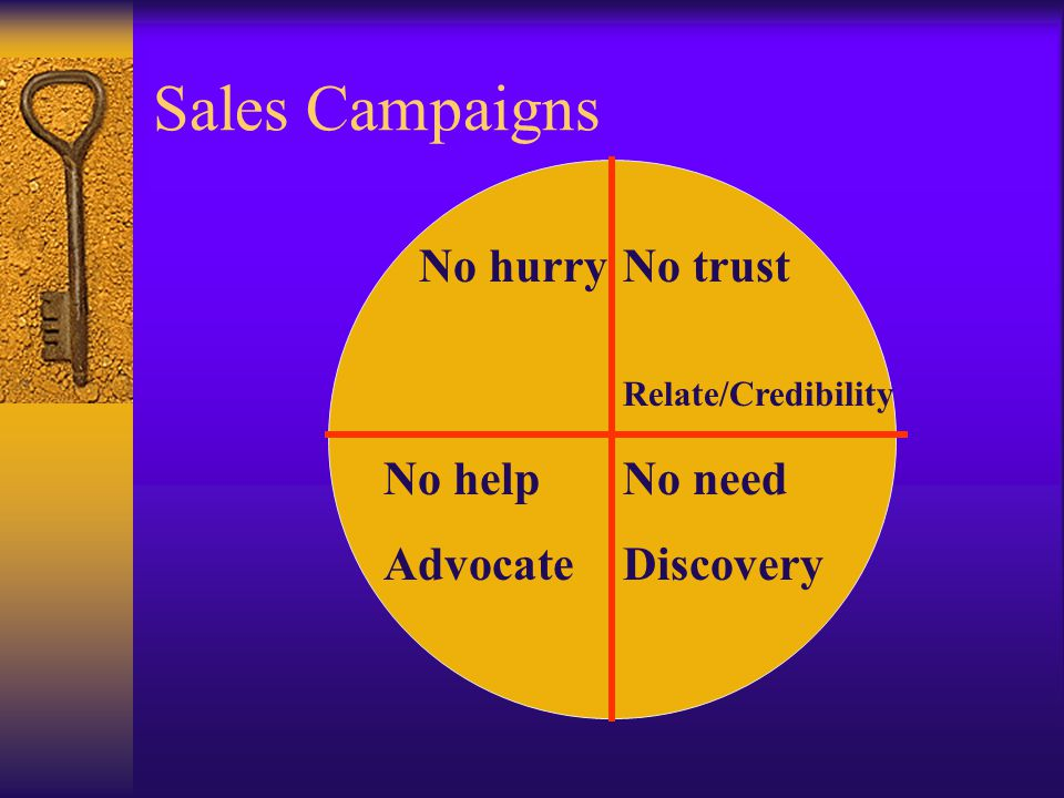 Sales Campaigns No trust Relate/Credibility No need Discovery No help Advocate No hurry