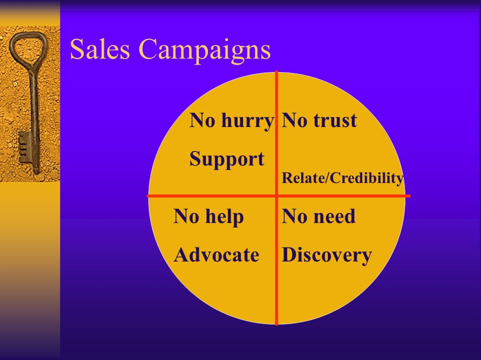 Sales Campaigns No trust Relate/Credibility No need Discovery No help Advocate No hurry Support