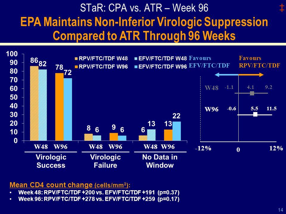 ‡ 14 STaR: CPA vs.