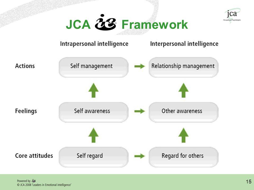 15 JCA Framework