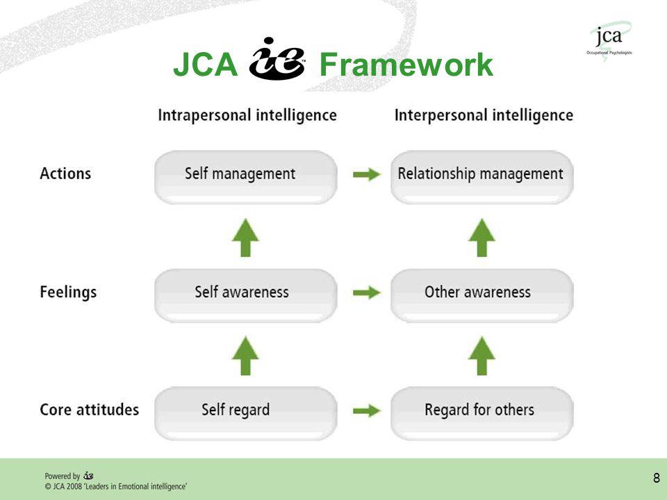 8 JCA Framework