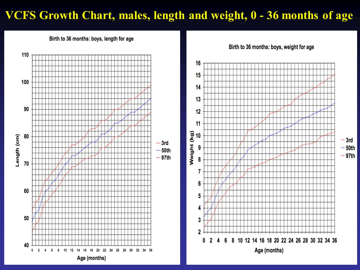 VCFS Growth Chart, males, length and weight, 0 - 36 months of age