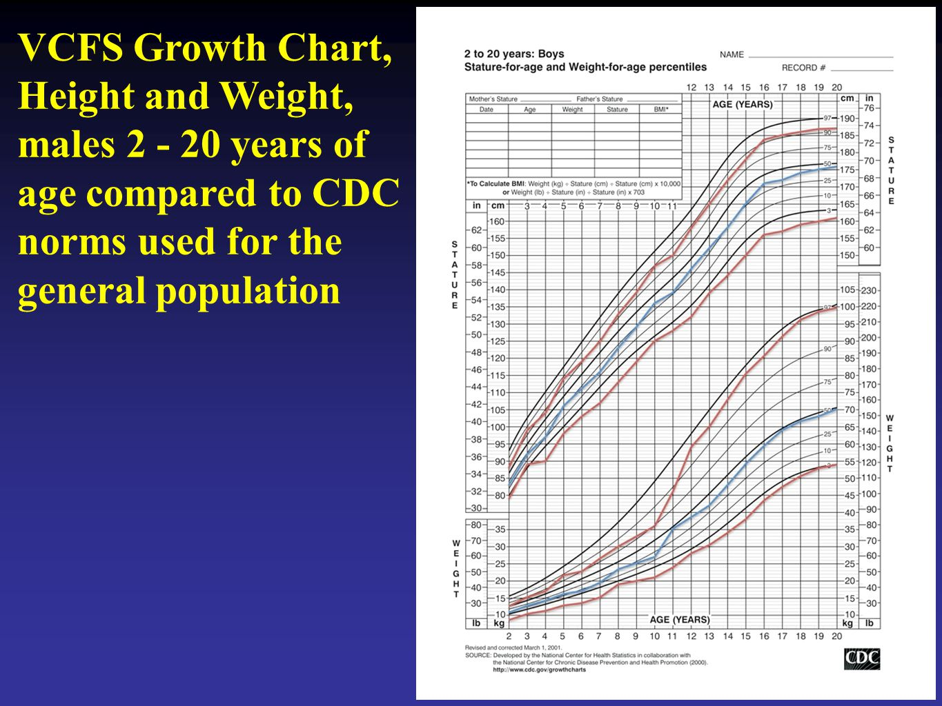 VCFS Growth Chart, Height and Weight, males 2 - 20 years of age compared to CDC norms used for the general population
