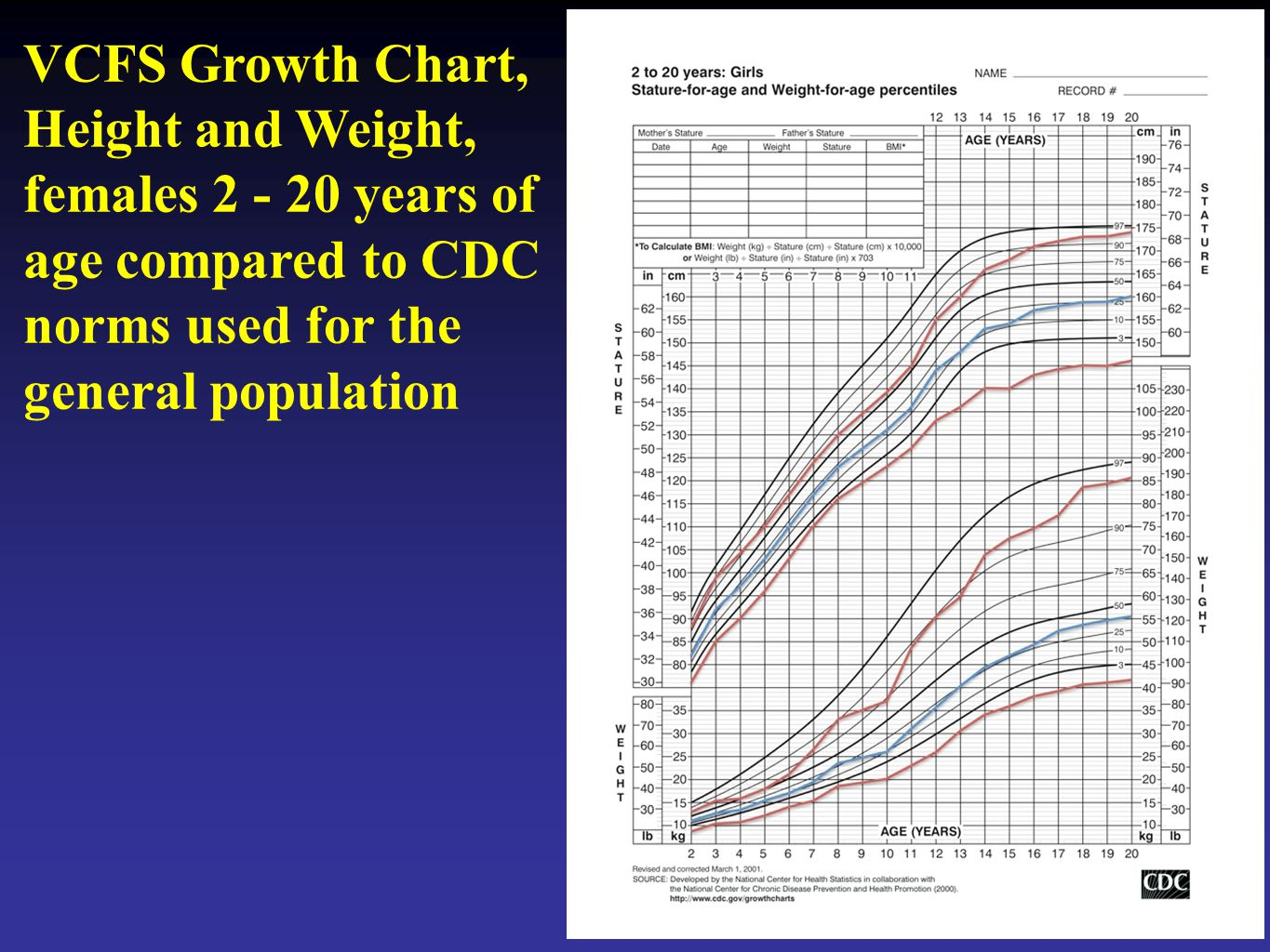 VCFS Growth Chart, Height and Weight, females 2 - 20 years of age compared to CDC norms used for the general population
