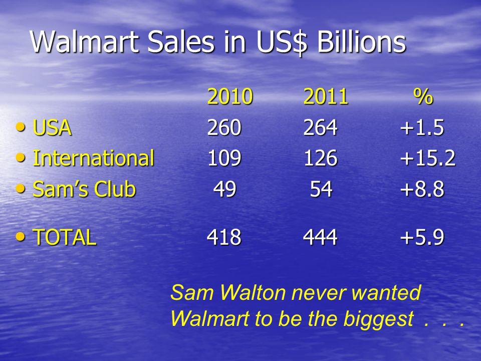 Walmart Sales in US$ Billions 20102011 % USA260264+1.5 USA260264+1.5 International109126+15.2 International109126+15.2 Sam's Club 49 54+8.8 Sam's Club