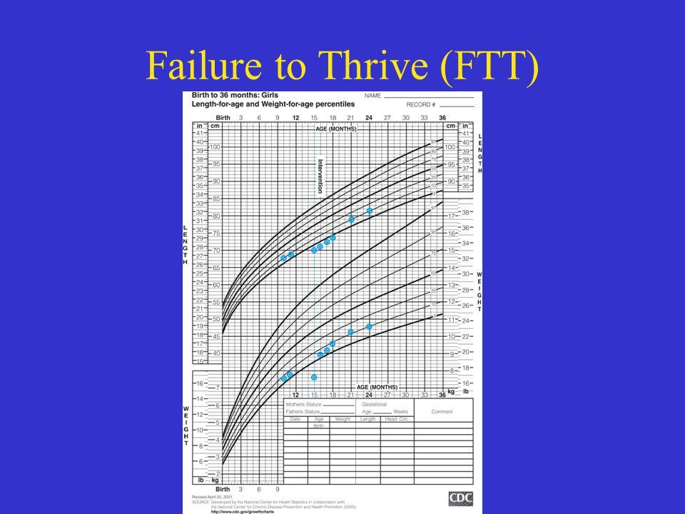 Failure to Thrive (FTT)