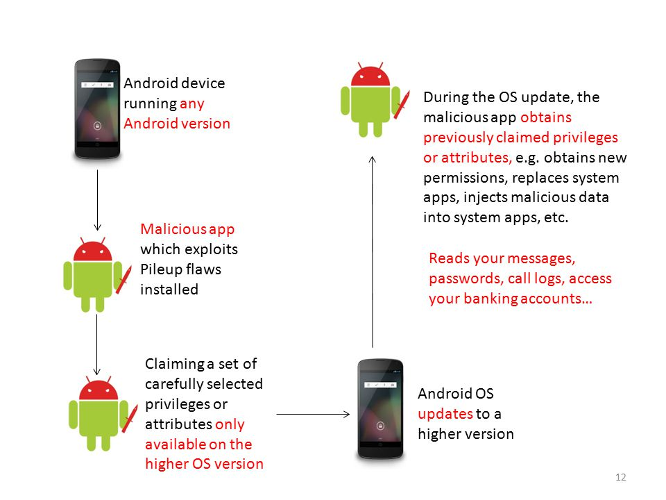 Android device running any Android version Malicious app which exploits Pileup flaws installed Claiming a set of carefully selected privileges or attr
