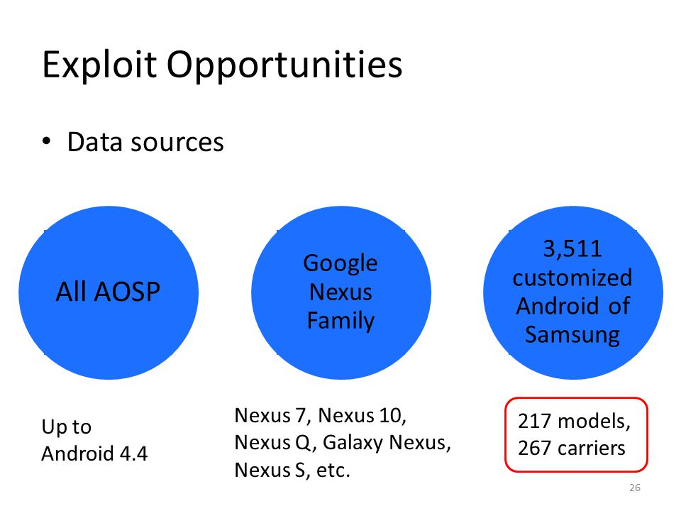 Exploit Opportunities Data sources All AOSP Google Nexus Family 3,511 customized Android of Samsung Up to Android 4.4 Nexus 7, Nexus 10, Nexus Q, Galaxy Nexus, Nexus S, etc.