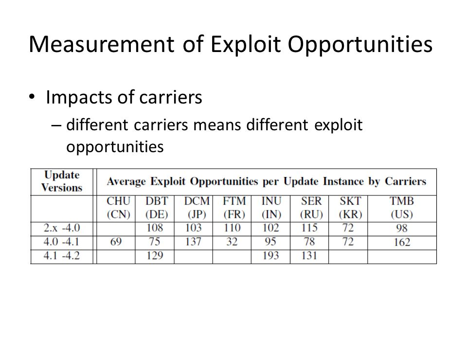 Measurement of Exploit Opportunities Impacts of carriers – different carriers means different exploit opportunities