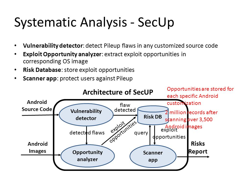 Systematic Analysis - SecUp Vulnerability detector: detect Pileup flaws in any customized source code Exploit Opportunity analyzer: extract exploit op