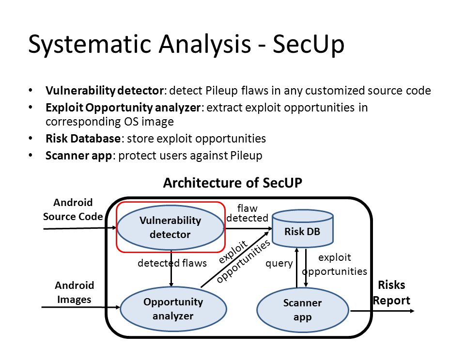 Systematic Analysis - SecUp Vulnerability detector: detect Pileup flaws in any customized source code Exploit Opportunity analyzer: extract exploit opportunities in corresponding OS image Risk Database: store exploit opportunities Scanner app: protect users against Pileup Android Images Risks Report Architecture of SecUP Risk DB Opportunity analyzer Vulnerability detector Android Source Code flaw detected detected flaws exploit opportunities Scanner app query exploit opportunities