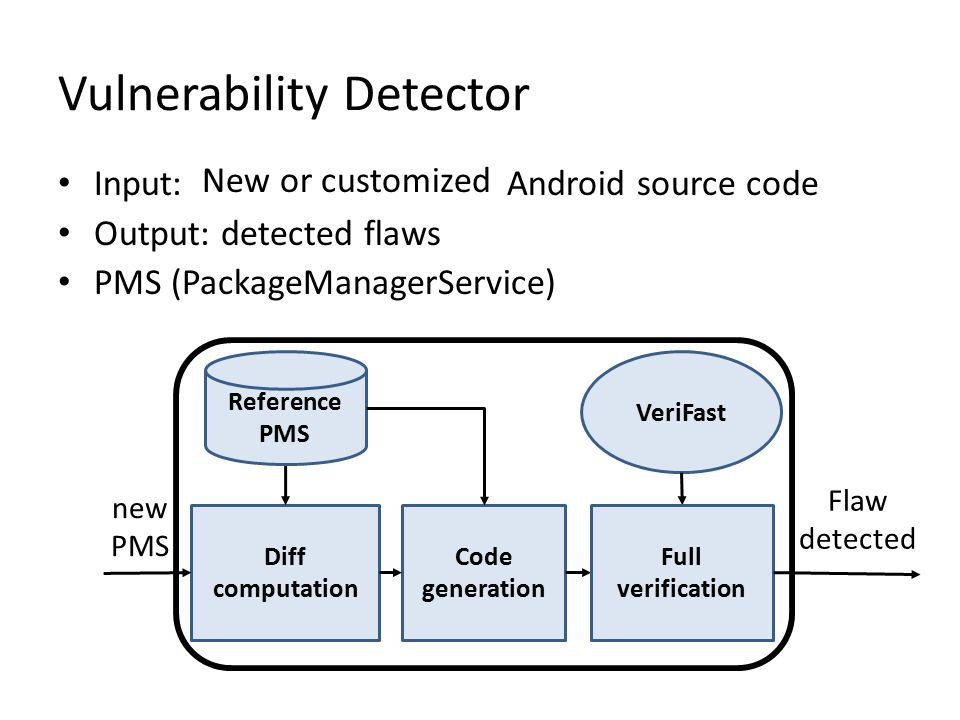 Vulnerability Detector Input: Android source code Output: detected flaws PMS (PackageManagerService) VeriFast Diff computation Code generation Flaw de