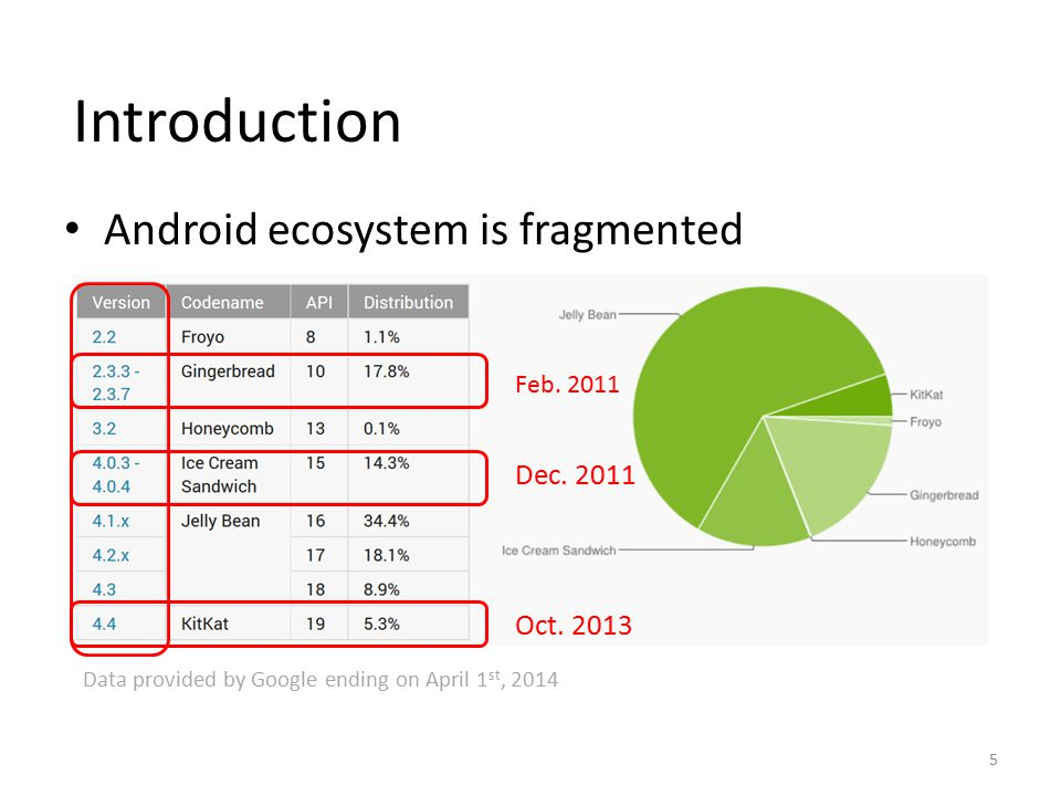 Introduction Android ecosystem is fragmented Data provided by Google ending on April 1 st, 2014 Feb. 2011 Dec. 2011 Oct. 2013 5