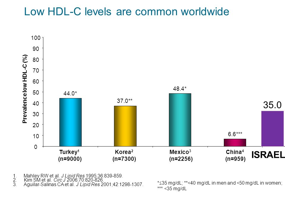 Low HDL-C levels are common worldwide 44.0* 37.0** 48.4* 6.6*** 0 10 20 30 40 50 60 70 80 90 100 Turkey 1 (n=9000) Korea 2 (n=7300) Mexico 3 (n=2256) China 4 (n=959) Prevalence low HDL-C (%) 1.Mahley RW et al.