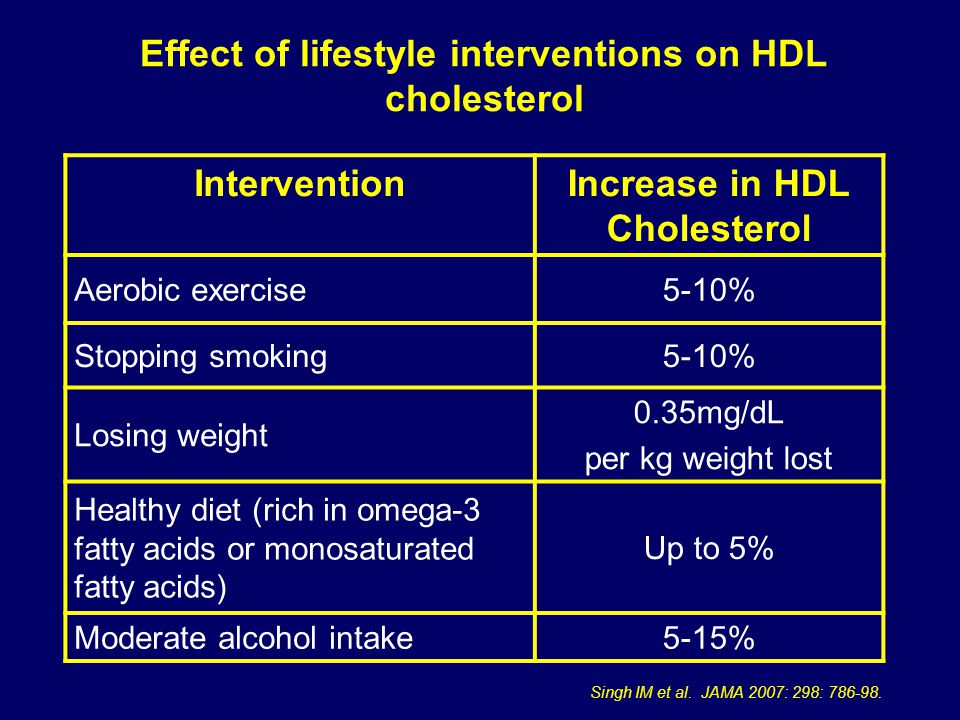 Effect of lifestyle interventions on HDL cholesterol InterventionIncrease in HDL Cholesterol Aerobic exercise5-10% Stopping smoking5-10% Losing weight 0.35mg/dL per kg weight lost Healthy diet (rich in omega-3 fatty acids or monosaturated fatty acids) Up to 5% Moderate alcohol intake5-15% Singh IM et al.