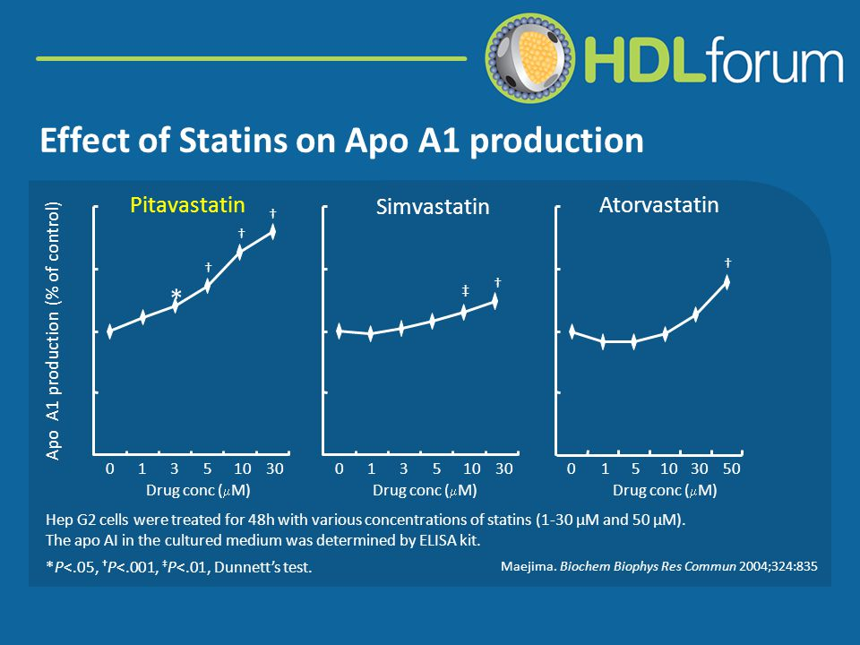 Effect of Statins on Apo A1 production Apo A1 production (% of control) * † 01351030 Drug conc (  M) 01351030015103050 Drug conc (  M) † † † † ‡ Simvastatin AtorvastatinPitavastatin Hep G2 cells were treated for 48h with various concentrations of statins (1-30 μM and 50 μM).