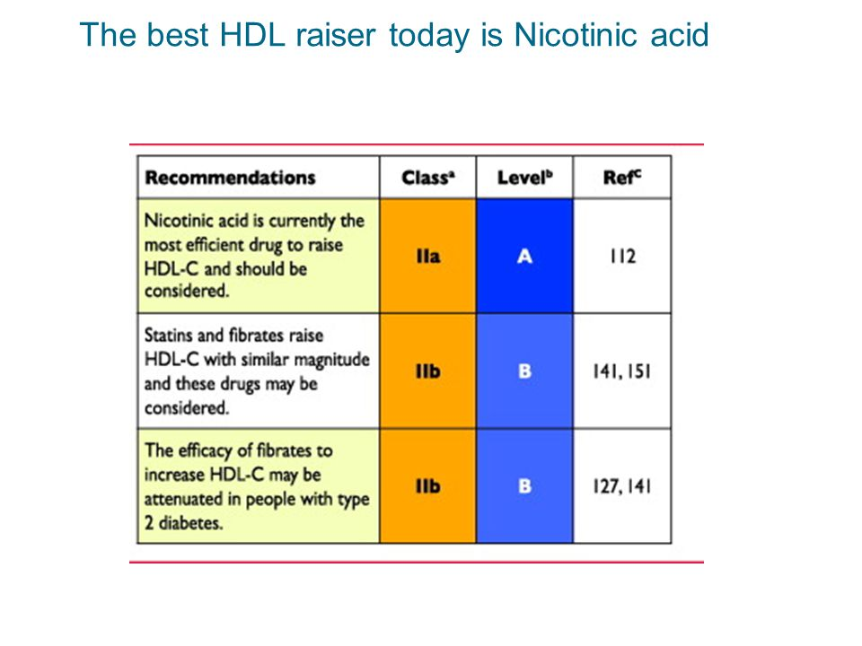 The best HDL raiser today is Nicotinic acid