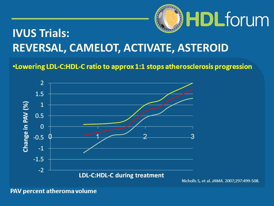 IVUS Trials: REVERSAL, CAMELOT, ACTIVATE, ASTEROID Nicholls S, et al.