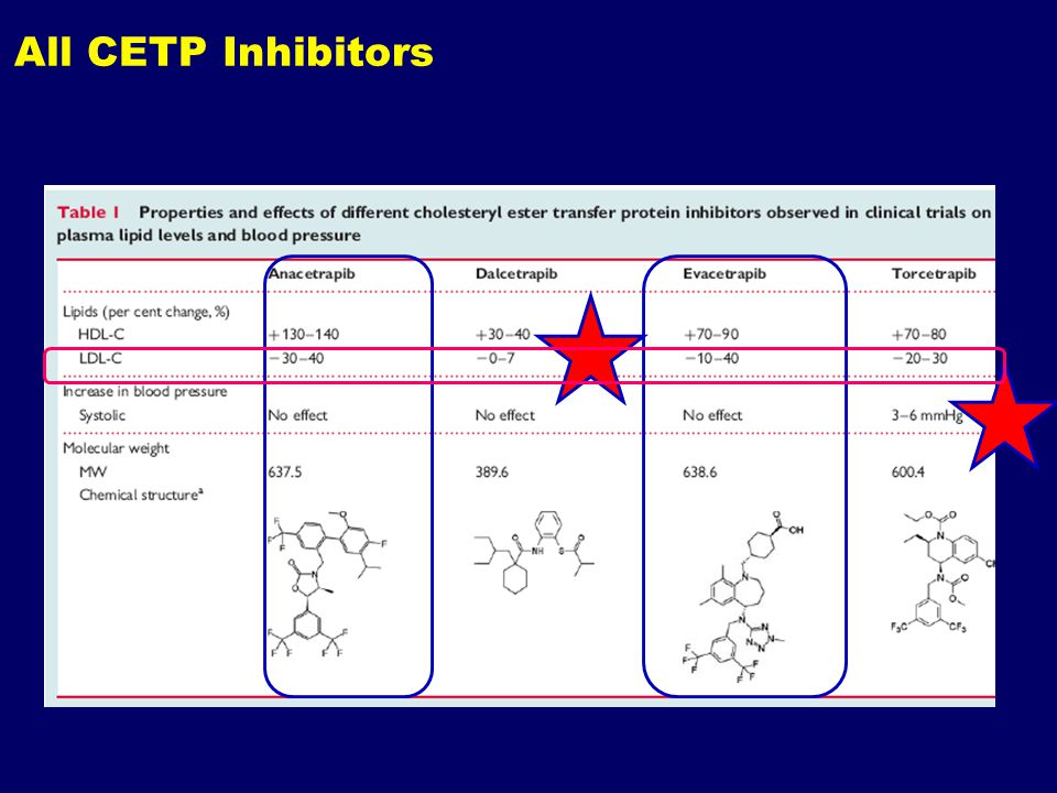 All CETP Inhibitors