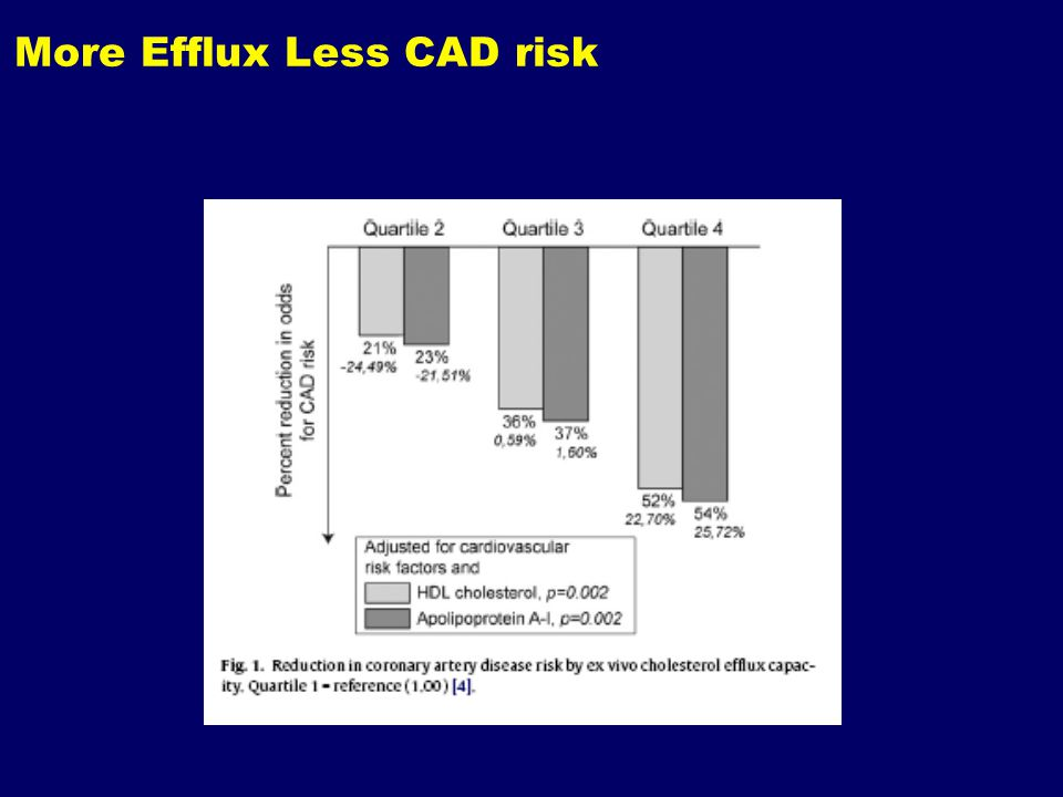 More Efflux Less CAD risk
