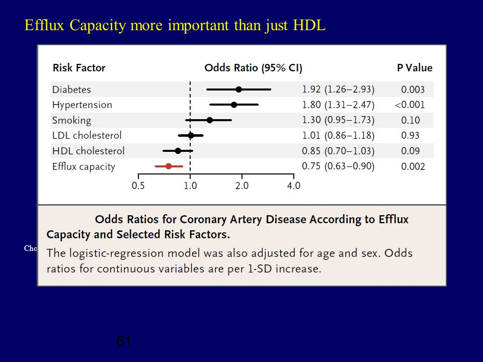 61 Efflux Capacity more important than just HDL Cholesterol Efflux Capacity, High-Density Lipoprotein Function, and Atherosclerosis Amit V.