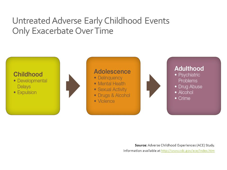 Untreated Adverse Early Childhood Events Only Exacerbate Over Time Source: Adverse Childhood Experiences (ACE) Study.
