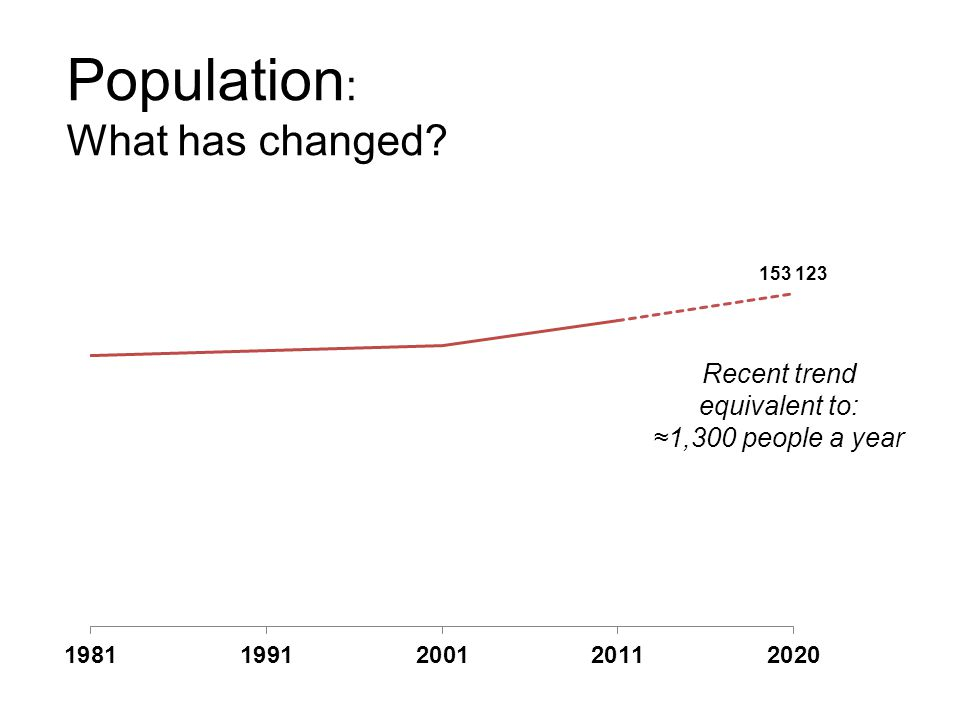 Population : What has changed Recent trend equivalent to: ≈1,300 people a year