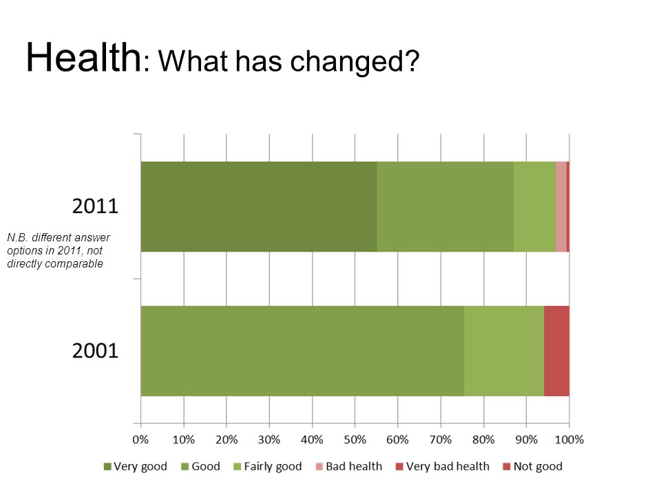 Health : What has changed N.B. different answer options in 2011, not directly comparable