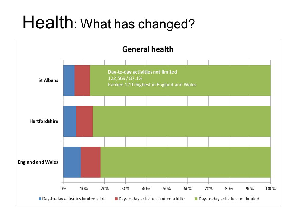 Health : What has changed