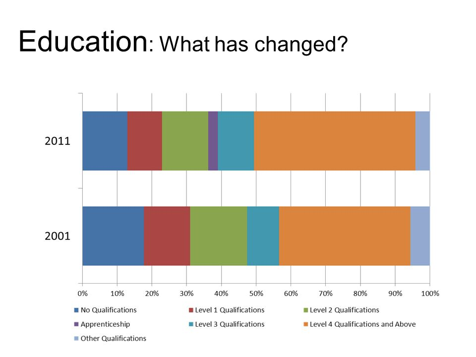 Education : What has changed