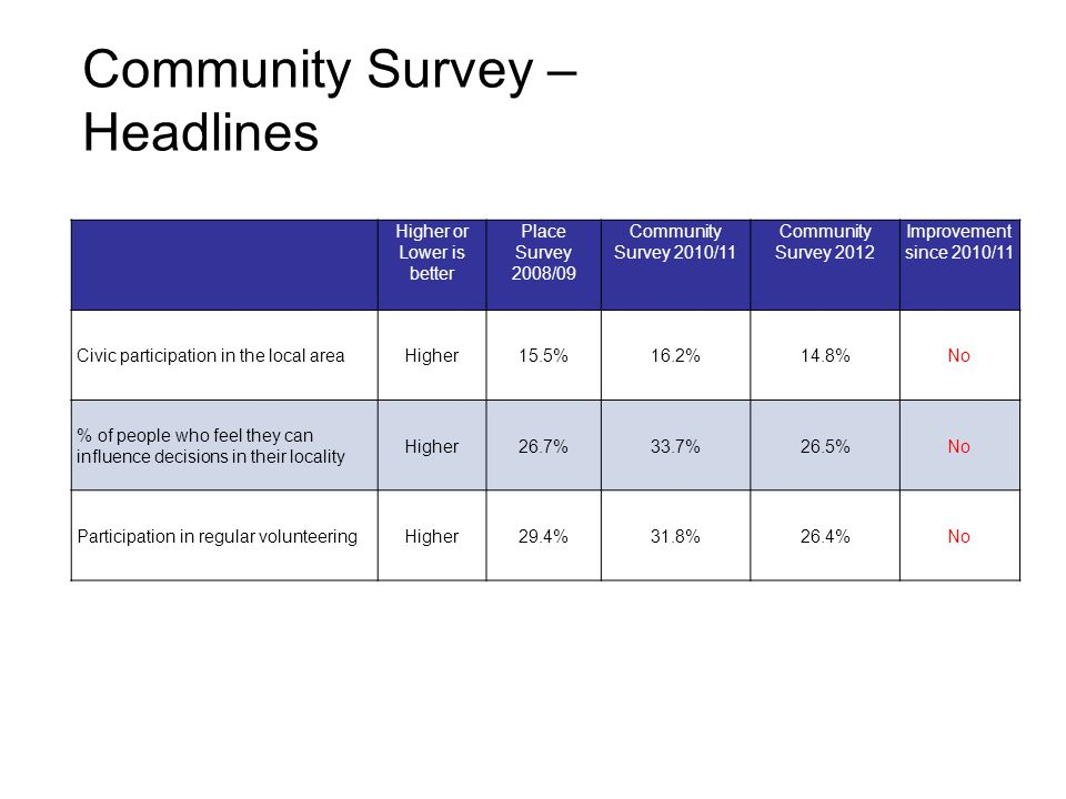 Community Survey – Headlines Higher or Lower is better Place Survey 2008/09 Community Survey 2010/11 Community Survey 2012 Improvement since 2010/11 Civic participation in the local areaHigher15.5%16.2%14.8%No % of people who feel they can influence decisions in their locality Higher26.7%33.7%26.5%No Participation in regular volunteeringHigher29.4%31.8%26.4%No