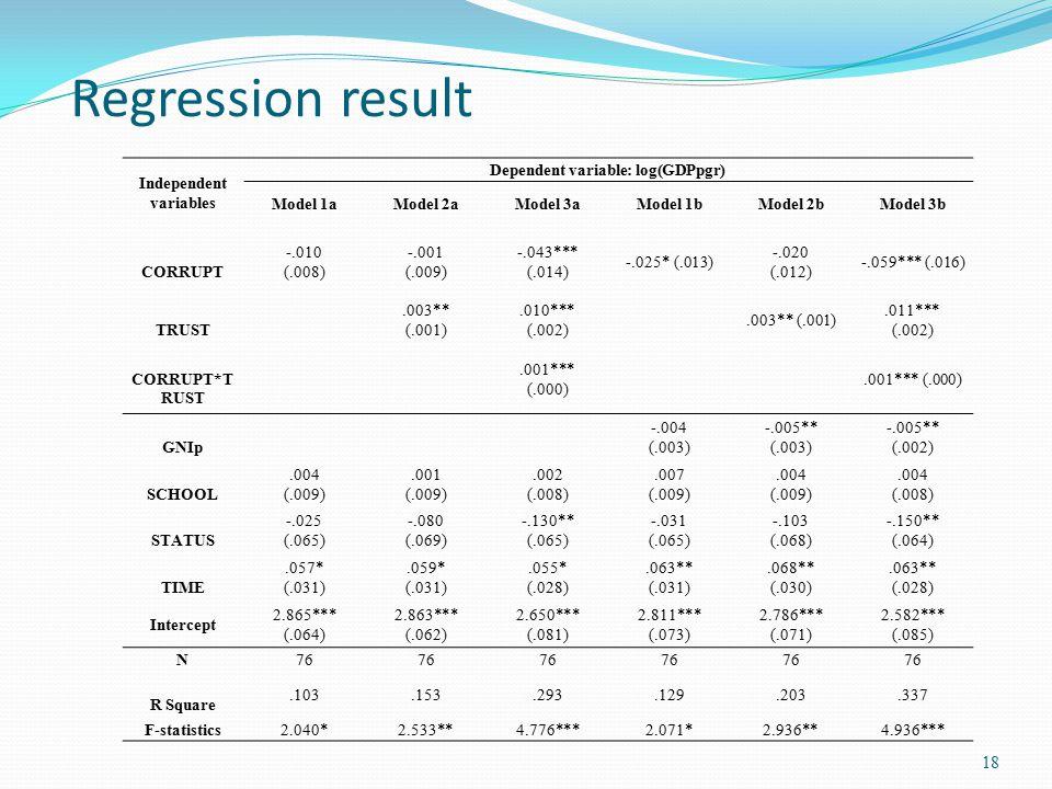 Regression result 18 Independent variables Dependent variable: log(GDPpgr) Model 1aModel 2aModel 3aModel 1bModel 2bModel 3b CORRUPT -.010 (.008) -.001
