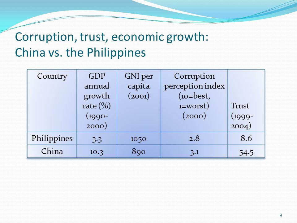 Corruption, trust, economic growth: China vs. the Philippines 9