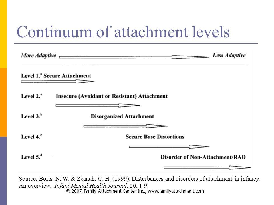 © 2007, Family Attachment Center Inc., www.familyattachment.com Continuum of attachment levels Source: Boris, N.