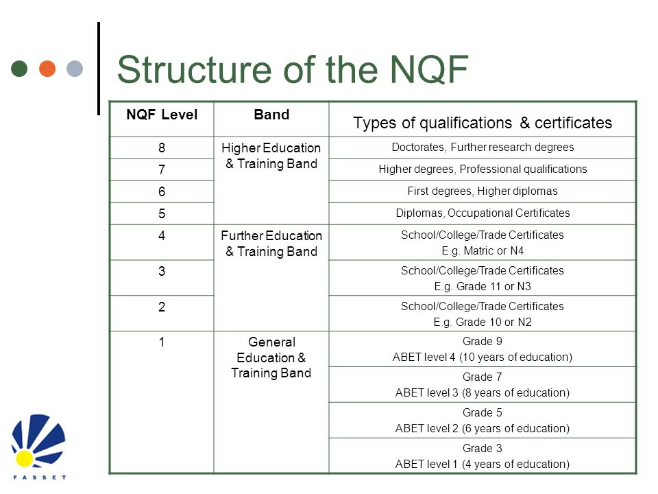 Structure of the NQF NQF LevelBand Types of qualifications & certificates 8Higher Education & Training Band Doctorates, Further research degrees 7 Hig