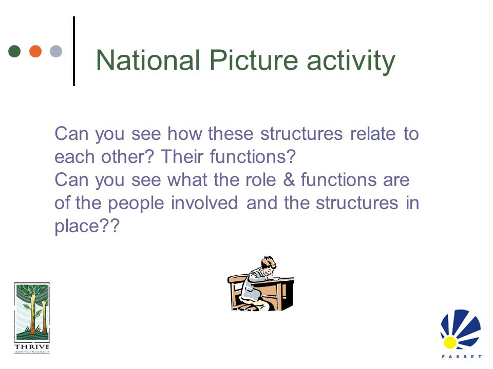 National Picture activity Can you see how these structures relate to each other? Their functions? Can you see what the role & functions are of the peo